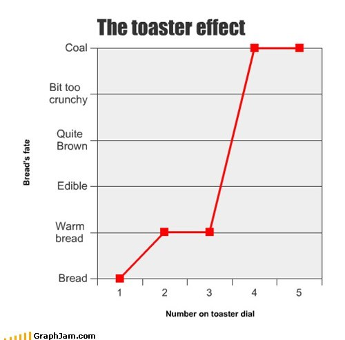 appliance bread Line Graph toaster