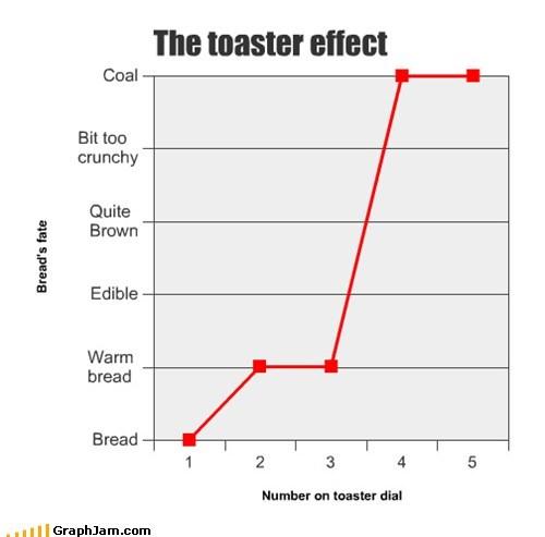 bread Line Graph toaster - 5764737792
