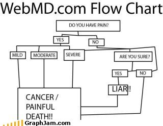 cancer,Death,doctor,flow chart,webmd
