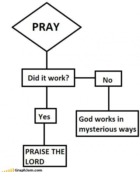 best of week faith flow chart god pray religion