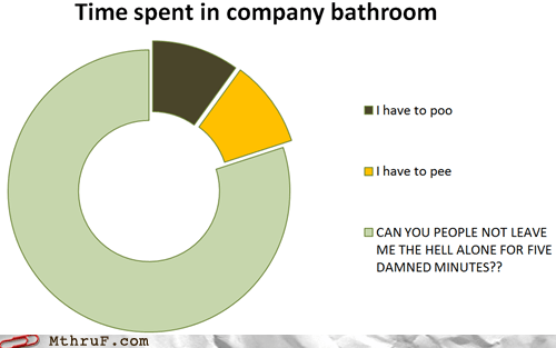 bathroom go away infographic leave me alone me time peeing