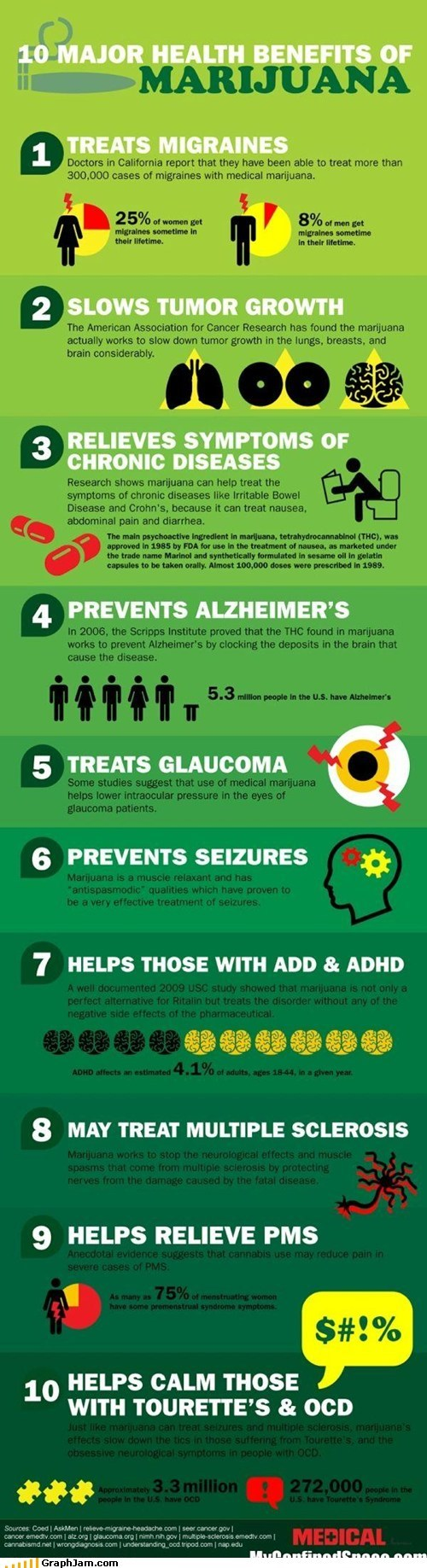 best of week drugs health infographic marijuana medical - 5769216768