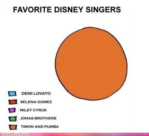 disney funny graph