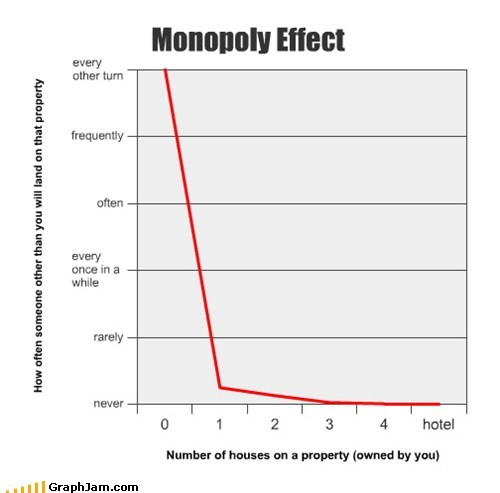 games house Line Graph monopoly property - 5775812096