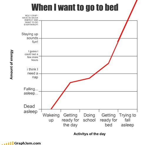 bed time,Line Graph,school,sleep,truancy story