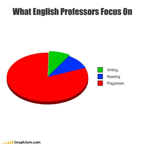college,english,Pie Chart,plagiarism,professor,truancy story