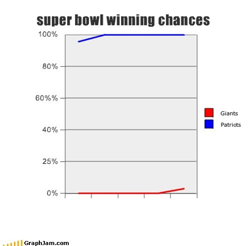 super bowl winning chances