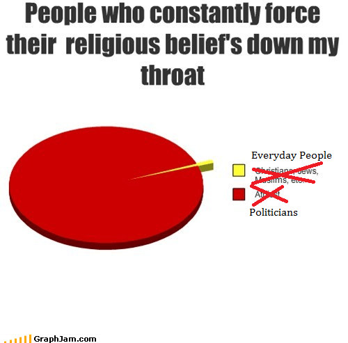 church and state Pie Chart Politians politics religion