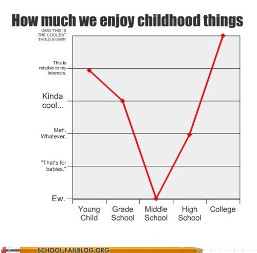 childhood hate infographic middle school teenagers - 5783243776