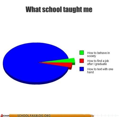 infographic school texting - 5783566848