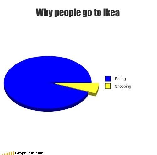 furniture,ikea,meatballs,Pie Chart,swedish