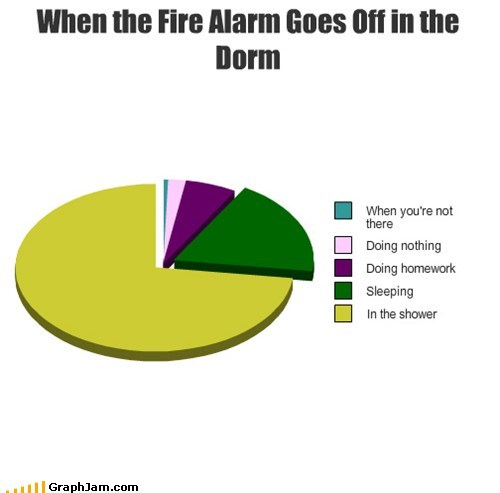 alarm dorm fire drills Pie Chart student - 5789876736