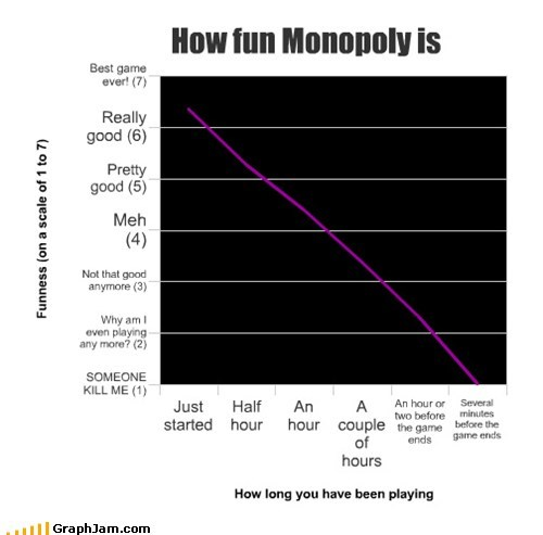 board games fun Line Graph monopoly