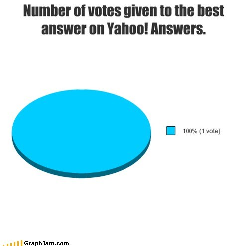 answer,best,expert,Pie Chart,yahoo answers