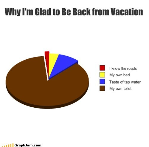 bathroom crap Pie Chart poop vacation - 5794502656