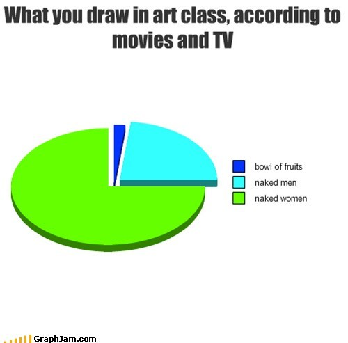 art class,drawing,movies,Pie Chart,truancy story,TV