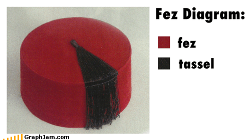 best of week FEZ hats Pie Chart tassels