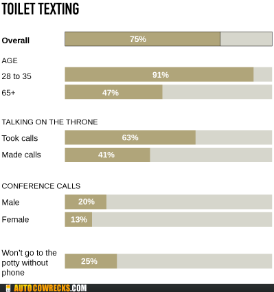 bathroom poll survey texting texting on the toilet toilet texting