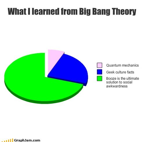 alcohol big bang theory booze flask geek Pie Chart TV