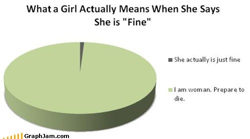 "What a Girl Actually Means When She Says She is ""Fine"""