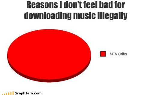 best of week illegal downloads mtv cribs Music Pie Chart piracy