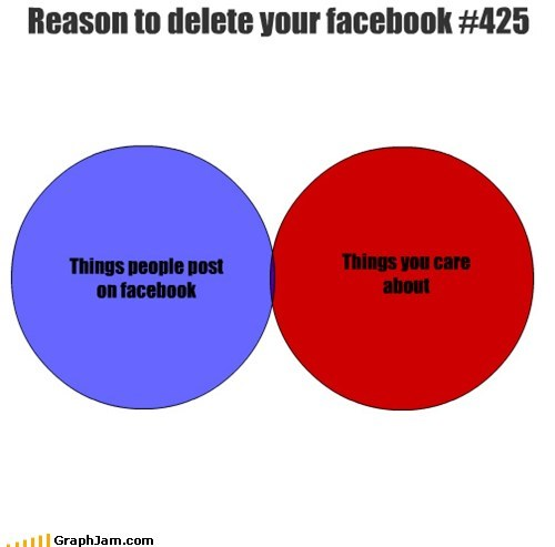 facebook posts status updates venn diagram