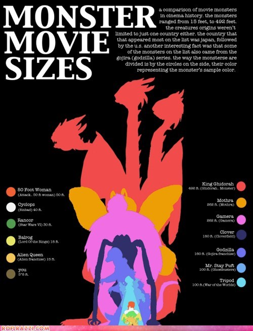 art cool graph infographic monster Movie - 5811883520