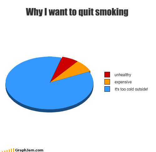 cold jacket Pie Chart quit smoking