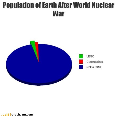 cockroaches,nokia 3310,nuclear war,Pie Chart