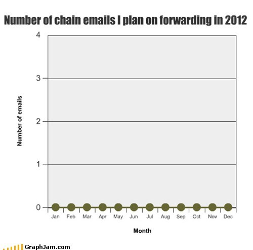 2012 chain emails Line Graph year