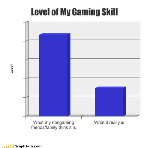 Bar Graph,family,pro,video games