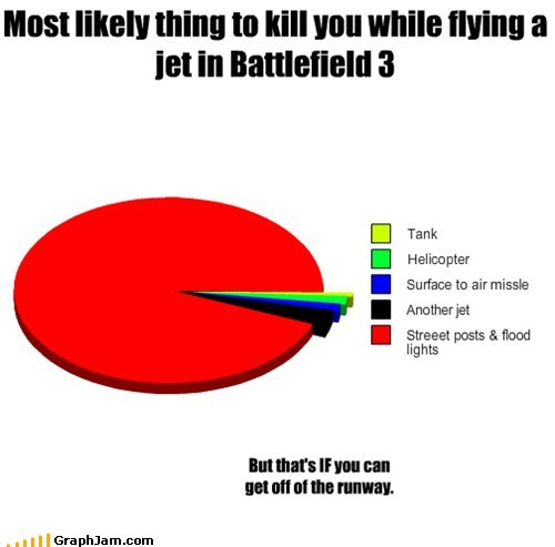 Most likely thing to kill you while flying a jet in Battlefield 3