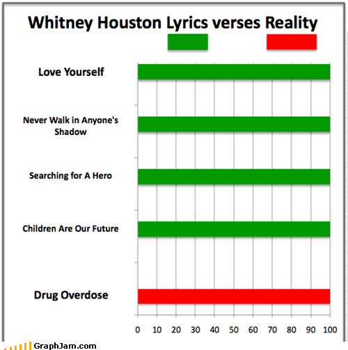 Bar Graph celeb OD whitney houston - 5829465856