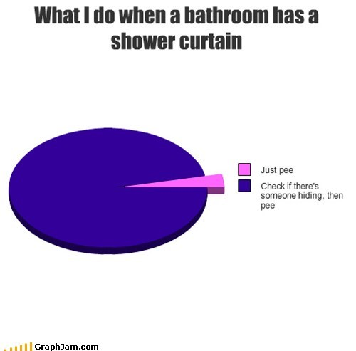 bathroom,maniac,pee,Pie Chart
