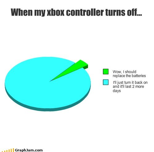 batteries controller game Pie Chart video game xbox - 5834223616