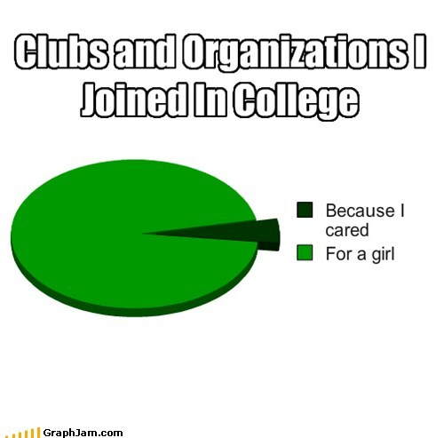 college larping organization Pie Chart students - 5834862592