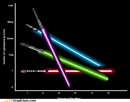 color,light saber,Line Graph,movies,star wars