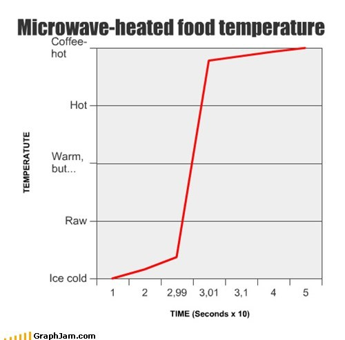 Microwave-heated food temperature