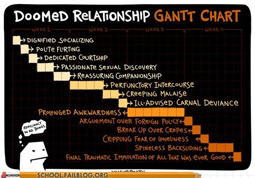 doomed infographic relationships Valentines day