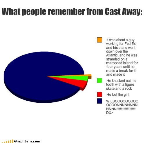 cast away,Movie,Pie Chart,wilson