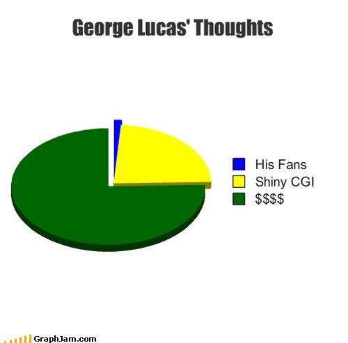 3d cgi episode 1 george lucas Pie Chart star wars - 5840138752