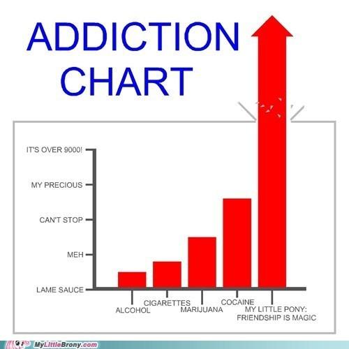 addiction Chart drugs graphscharts lame sauce my little pony - 5843041536