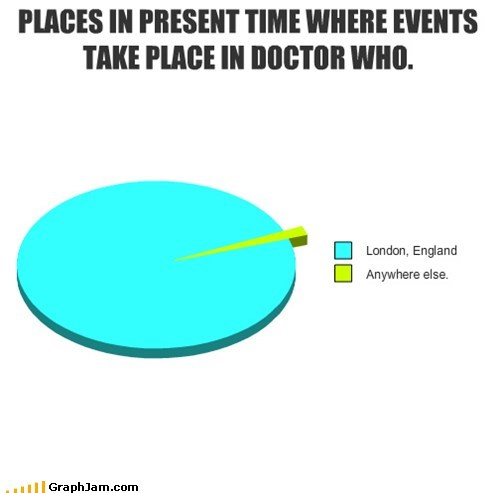 PLACES IN PRESENT TIME WHERE EVENTS TAKE PLACE IN DOCTOR WHO.