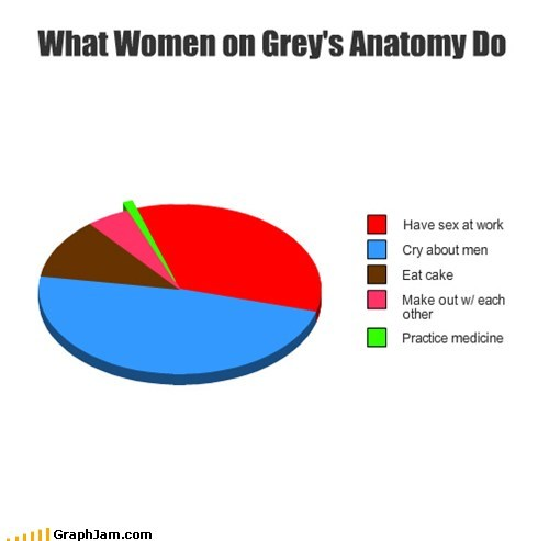 best of week Greys Anatomy medical drama Pie Chart TV - 5846565376