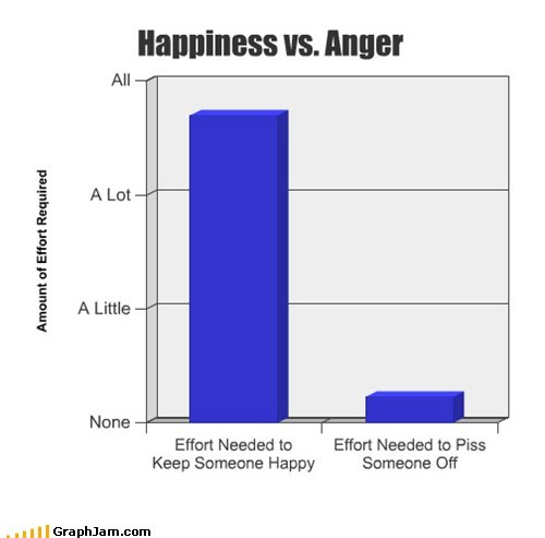 anger Bar Graph best of week effort feels happy