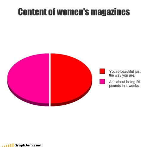 beauty,cosmopolitan,magazines,Pie Chart,weight loss,women