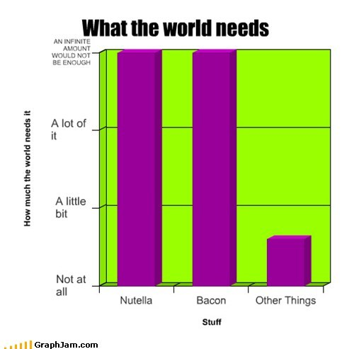 What the world needs