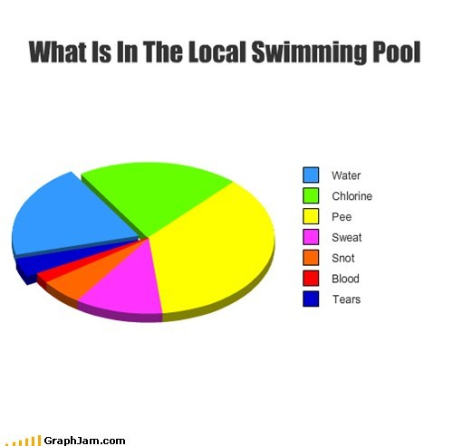 gross pee Pie Chart public pools swimming water