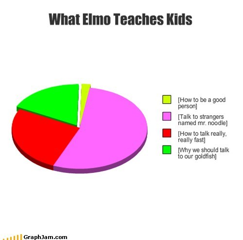 What Elmo Teaches Kids