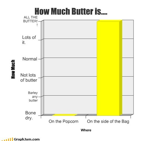 Bar Graph butter food Popcorn - 5858416128
